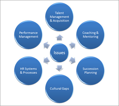 management process and organizational behavior essay
